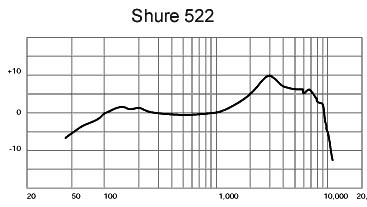 Shure 522 Frequency Response