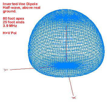 Inverted-Vee dipole 3D pattern